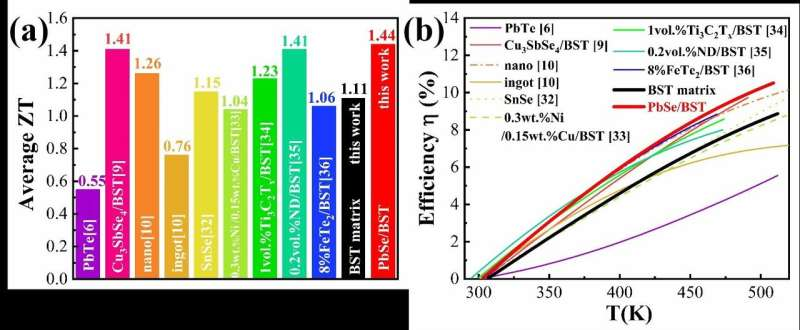 High thermoelectric performance achieved in P-type alloys