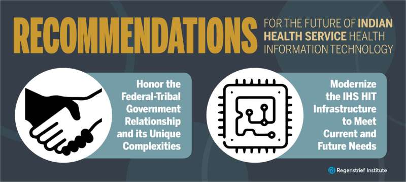HIT modernization crucial to improve healthcare for Native Americans and Alaska Natives