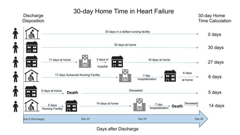 Home-time metric needed to judge hospital readmissions, studies suggest