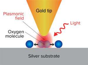 Hot holes are key in a plasmon-induced reaction of oxygen molecules on silver surfaces