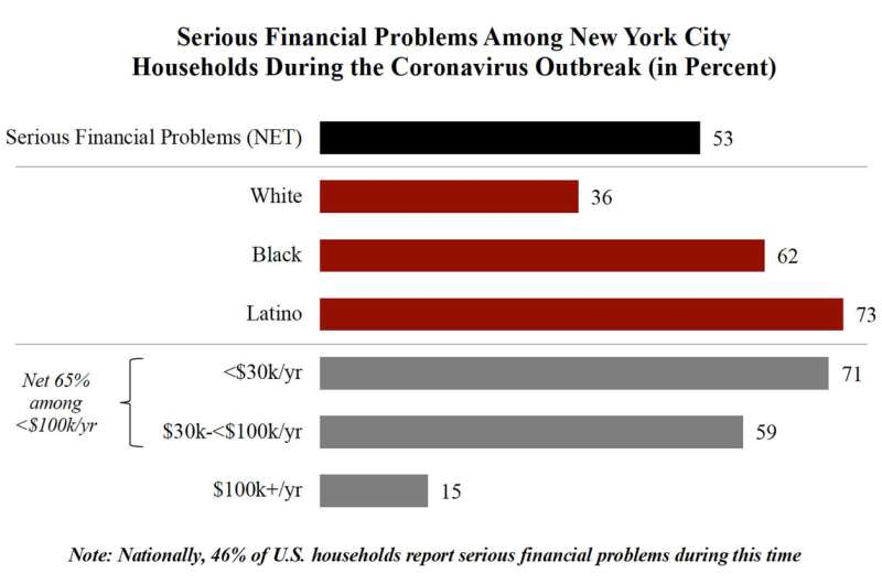Households in 4 major cities report 'serious financial problems'