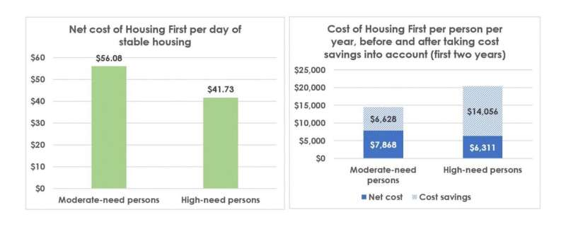 Housing First proves cost effective especially for the most-vulnerable homeless group