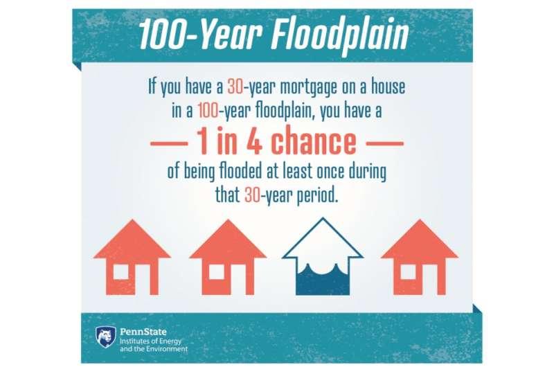 How floodplain damages affect long-term housing development in high flood-risk areas