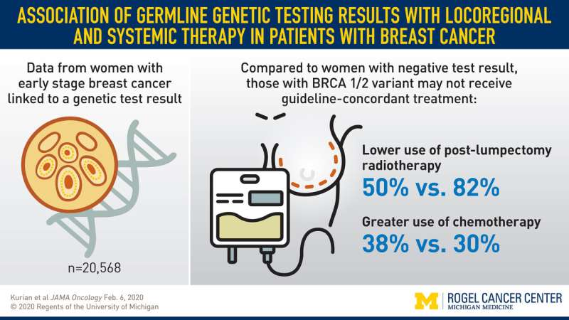 How hereditary genetic testing results impact breast cancer treatment