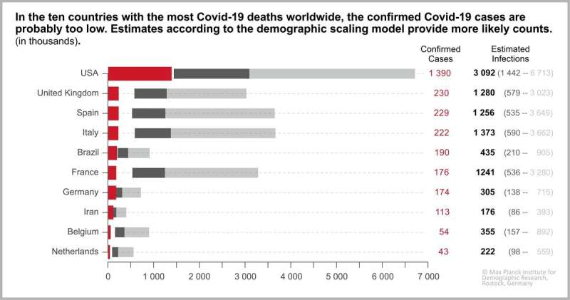 How many people actually have COVID-19?