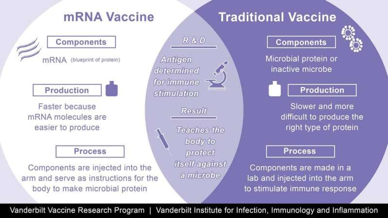 How mRNA vaccines from Pfizer and Moderna work, why they're a breakthrough and why they need to be kept so cold