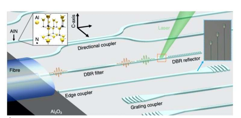 III-V semiconductor photonic integrated circuits go quantum