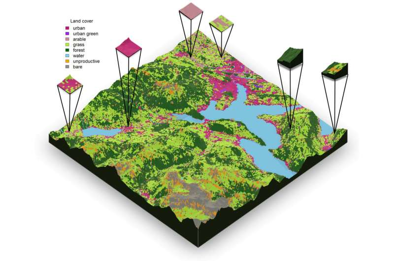 Improved functioning of diverse landscape mosaics