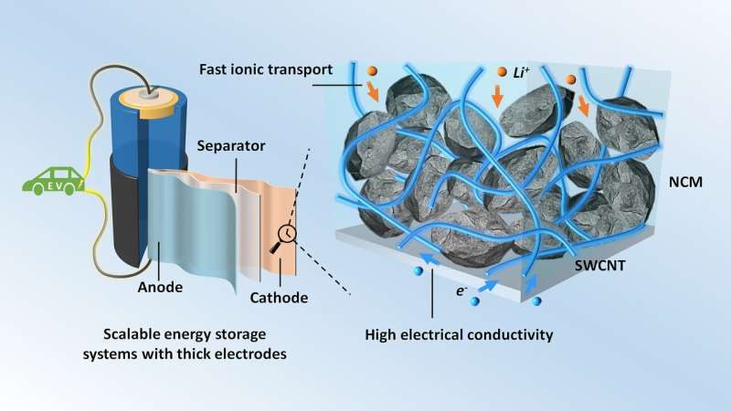 Improving high-energy lithium-ion batteries with carbon filler