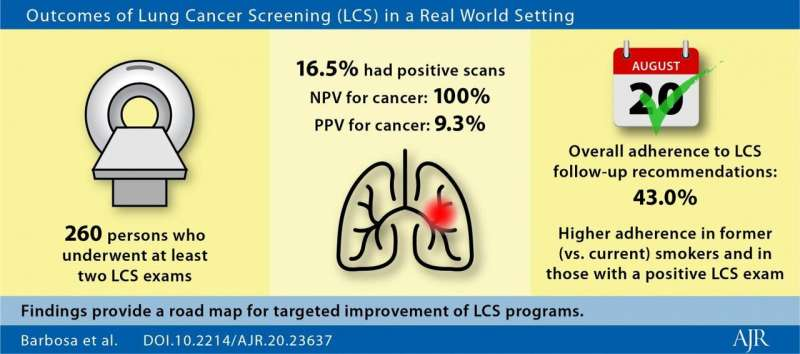 Improving lung cancer CT screening performance in real-world settings