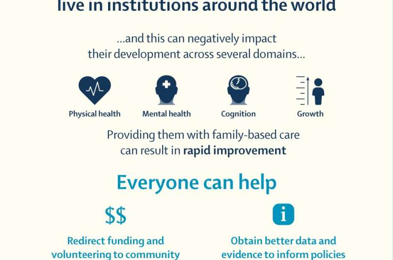 Institutionalisation of millions of children worldwide should be gradually phased out in favour of family-based care