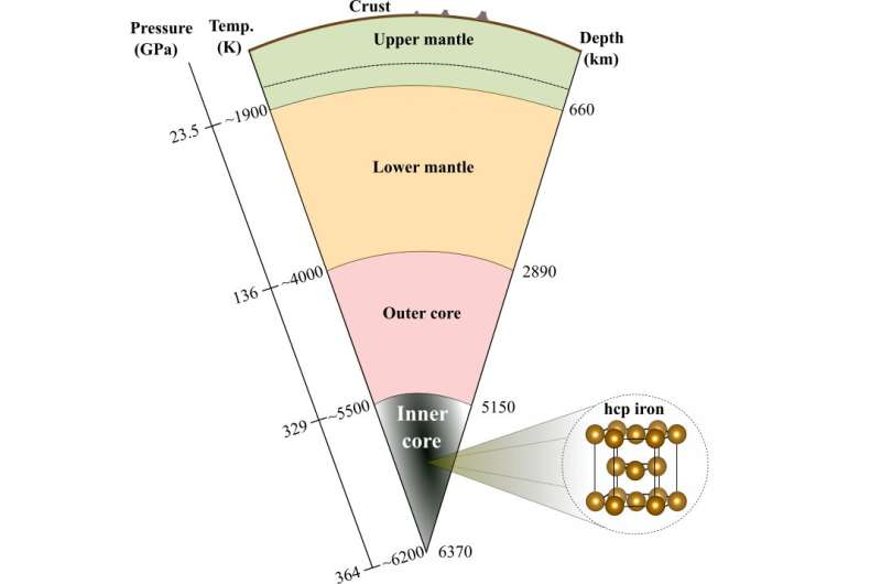 Is the Earth's inner core oscillating and translating anomalously?