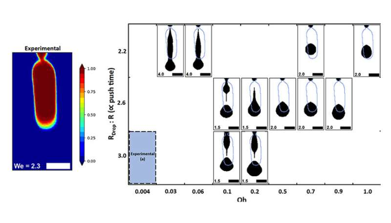 Lab study of droplet dynamics advances 3-D printing