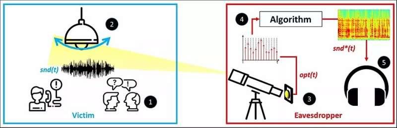 Light bulb vibrations yield eavesdropping data
