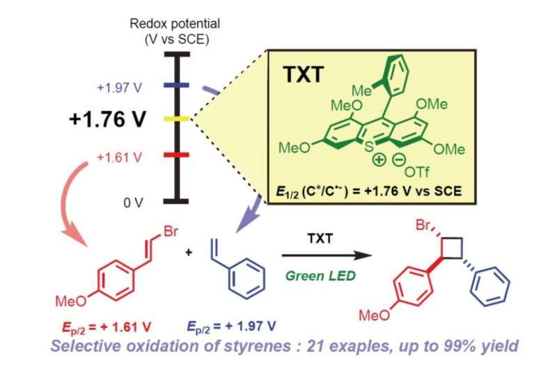 Light shines on chemical production method