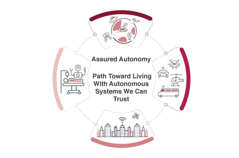 """Living with autonomous systems """"we can trust"""""""