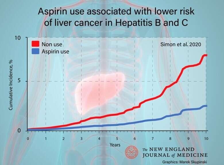Low-dose aspirin linked to reduced liver cancer risk
