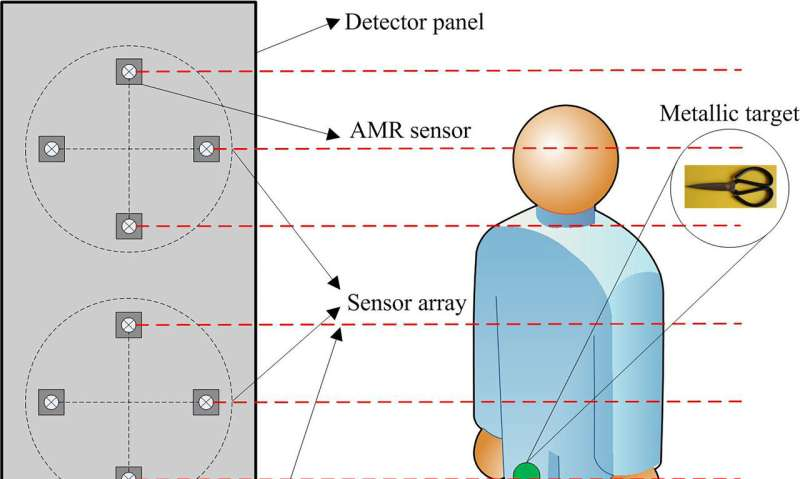 Low power metal detector senses magnetic fingerprints