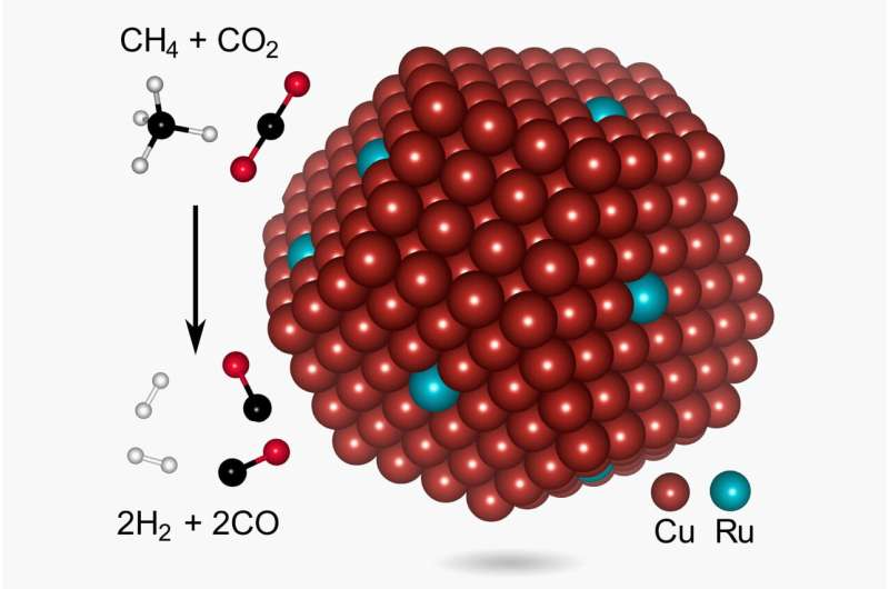 Low-temp photocatalyst could slash the carbon footprint for syngas