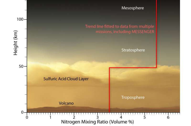 'Lucky' MESSENGER data upends long-held idea about Venus' atmosphere