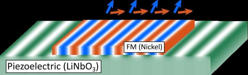 Magnetoacoustic waves: Towards a new paradigm of on-chip communication