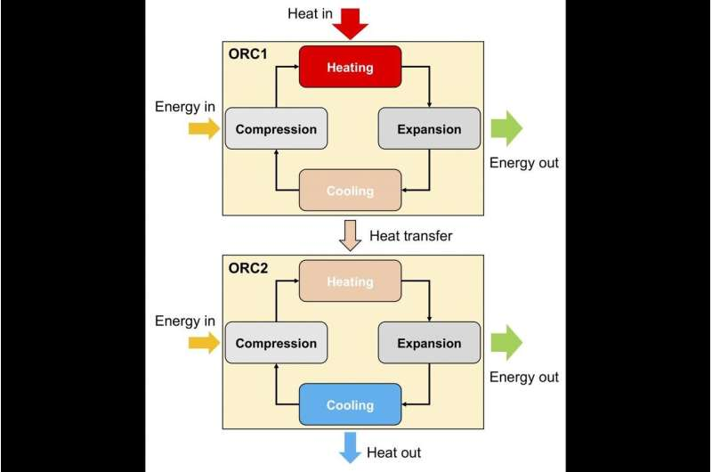 Making a case for organic Rankine cycles in waste heat recovery