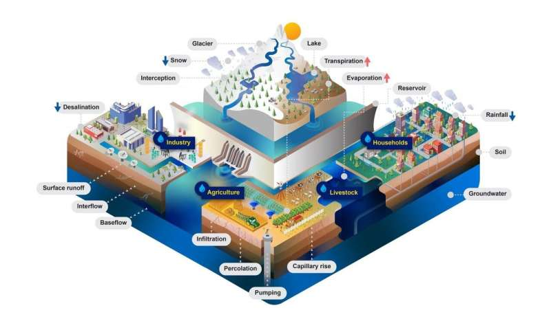 Making comprehensive water resources modeling more accessible
