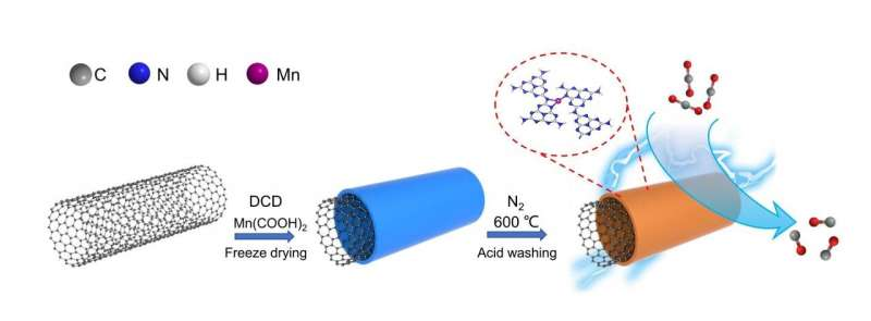 Manganese single-atom catalyst boosts performance of electrochemical CO2 Reduction