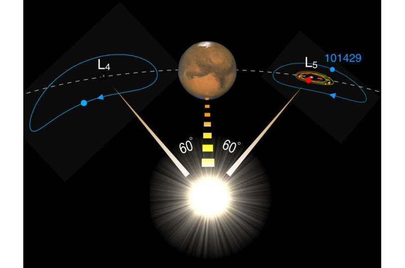 Mars plays shepherd to our moon's long-lost twin, AOP scientists find