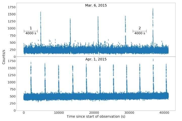 Millihertz quasi-periodic oscillations detected in an X-ray binary