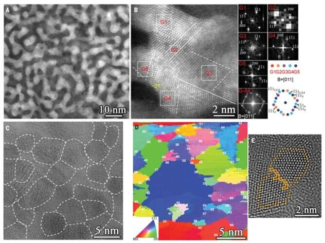 Minimal-interface structures constrained in polycrystalline copper with extremely fine grains