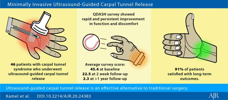 Minimally invasive ultrasound-guided carpal tunnel release improves long-term outcomes