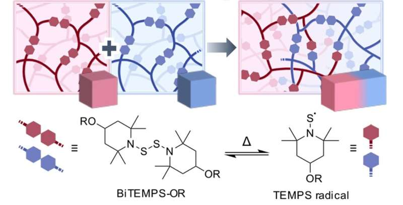 Mixing the unmixable -- a novel approach for efficiently fusing different polymers