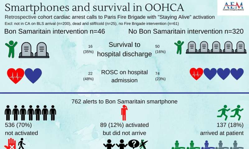Mobile smartphone technology is associated with better clinical outcomes for OHCA