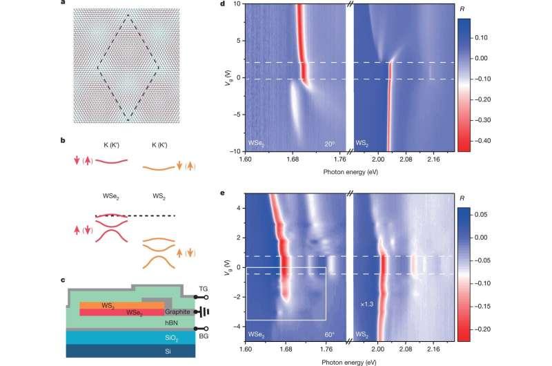 Model simulator helps researchers map complex physics phenomena