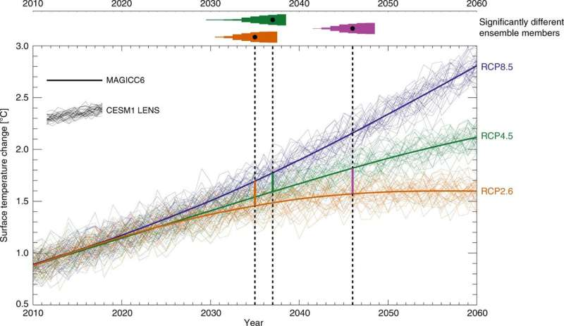 Model suggests it could take decades for planet to start cooling after emissions are reduced