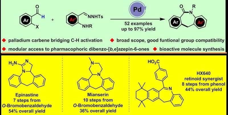 Modular approach to dibenzo-fused ε-lactams through carbene bridging C-H activation
