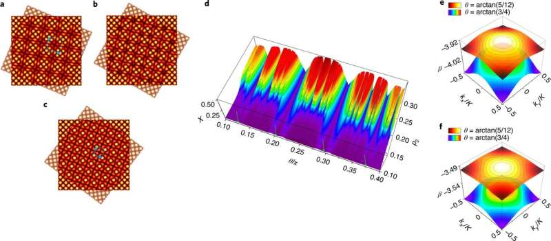 Moiré lattices used to optically induce formation of optical solitons under different geometrical conditions