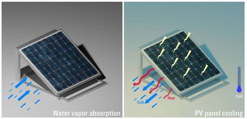Moisture-sucking gels give solar panels the chills