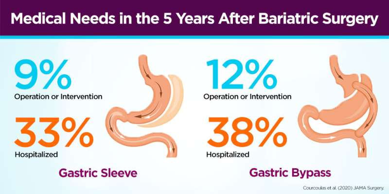 More interventions follow gastric bypass than gastric sleeve, large study shows