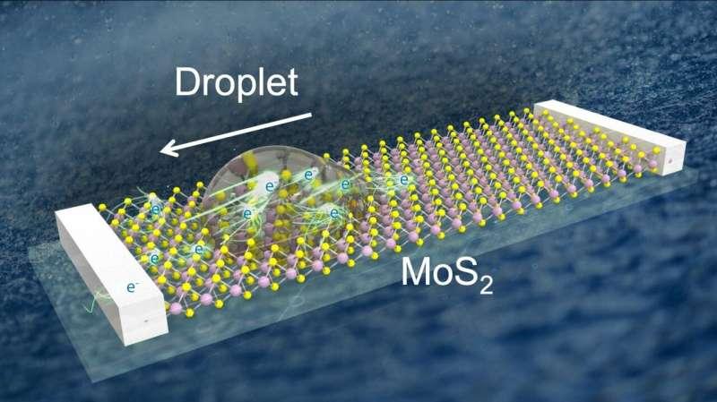 Movement of a liquid droplet generates over 5 volts of electricity