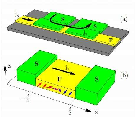 Moving domain walls induce losses in superconductor/ferromagnet hybrid systems