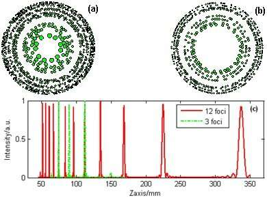 Multi-focal Fibonacci sieve advances single-shot multi-planar wavefront measurement