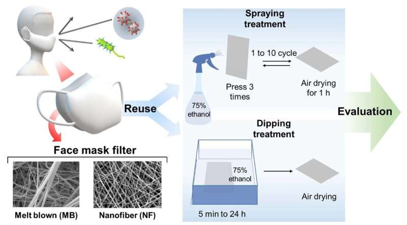 Nanofiber masks can be sterilized multiple times without filter performance deterioration