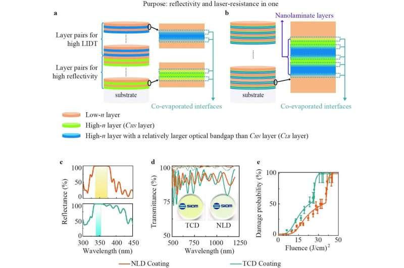 Nanolaminate-based design for UV laser mirror coating