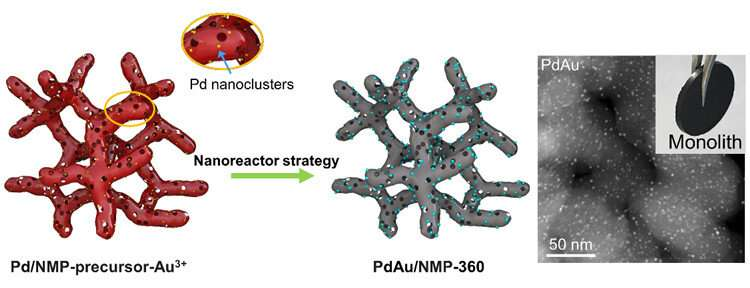 Nanoreactor strategy generates superior supported bimetallic catalysts