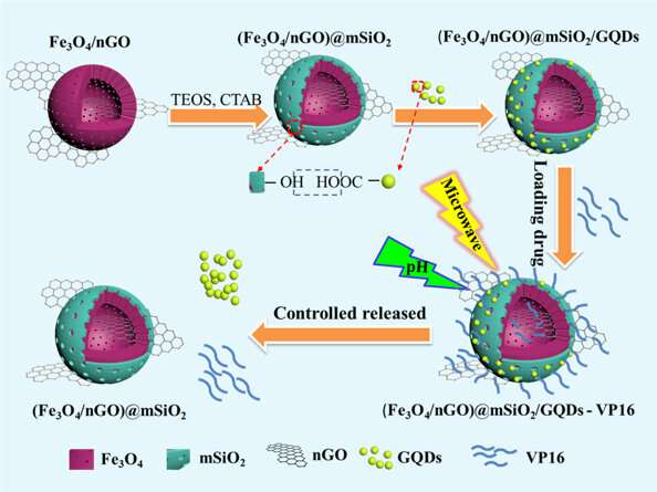 N-doped carbon encapsulated transition metal catalysts to optimize performance of zinc-air batteries