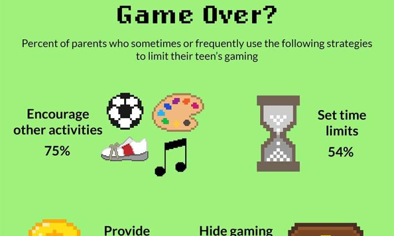 Nearly 9 in 10 parents say teens spend too much time gaming
