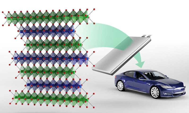 New class of cobalt-free cathodes could enhance energy density of next-gen lithium-ion batteries