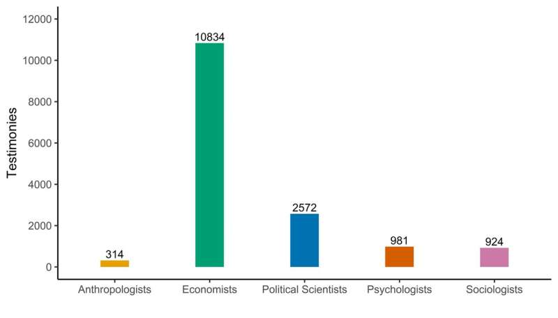 New dataset reveals trends in social scientists' congressional testimony
